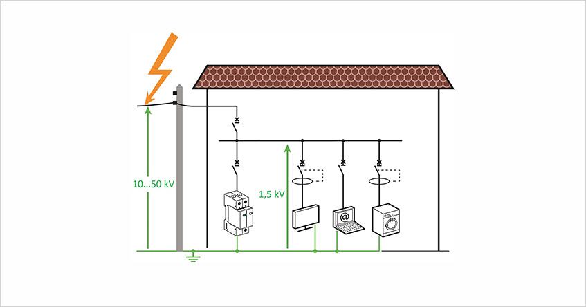 Rys 1. Odprowadzając prąd udarowy do szyny uziemiającej ograniczniki przepięć potrafią skutecznie zredukować poziom przepięć w instalacji elektrycznej.