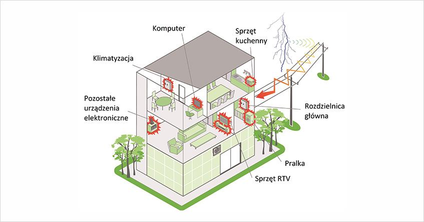 Rys 3. Powszechnie stosowane urządzenia w budynkach mieszkalnych wymagają umiejętnego zabezpieczenia instalacji przed przepięciami, aby nie narazić ich na oddziaływanie udarów przekraczających ich wytrzymałość.